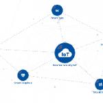 Toll online per la valutazione dei rischi in ambito IoT e Smart Infrastructures