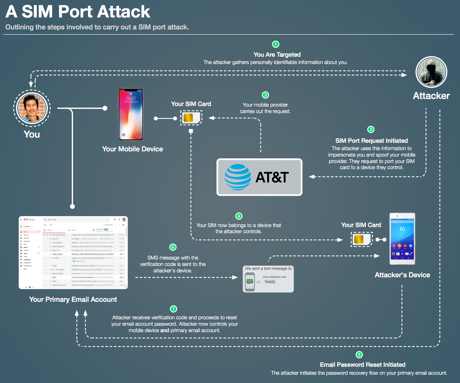 Photo 1: The Most Expensive Lesson Of My Life: Details of SIM port hack