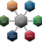 Multidisciplinarità nella gestione degli incidenti
