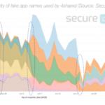 Android: 100 milioni di utenti a rischio. Secure-D rivela che l'app 4shared nasconde attività sospette in backgorund